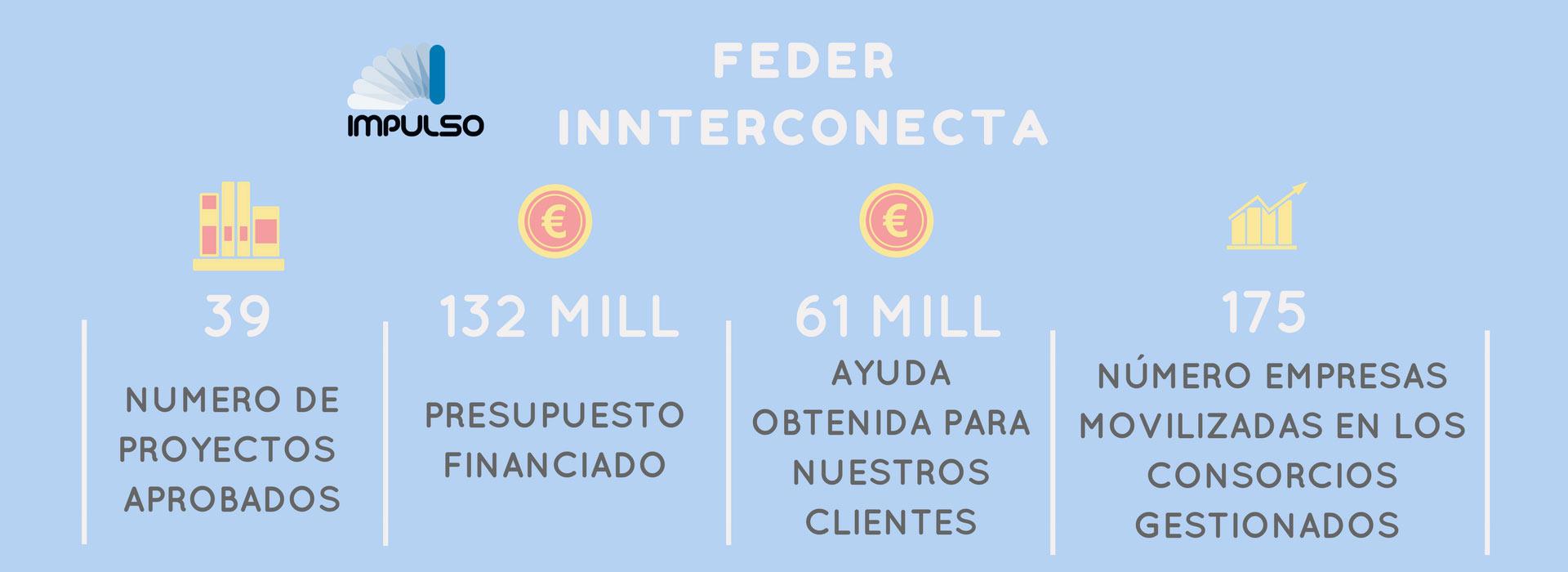 Abierta Convocatoria FEDER INTERCONECTA 2018º